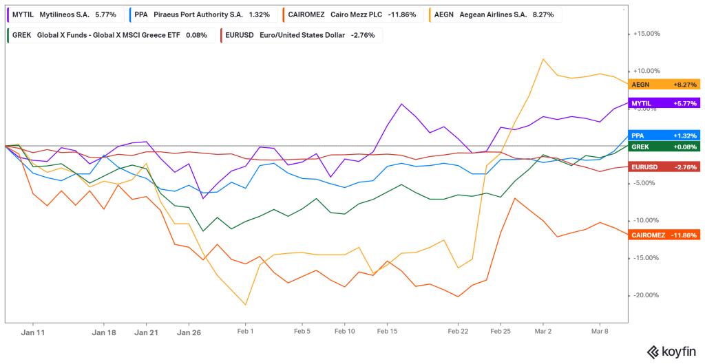 Greek Stock performance chart since January 7, 2021