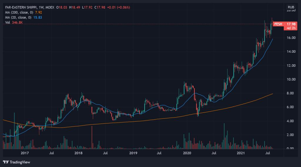 5 year price chart of FESH