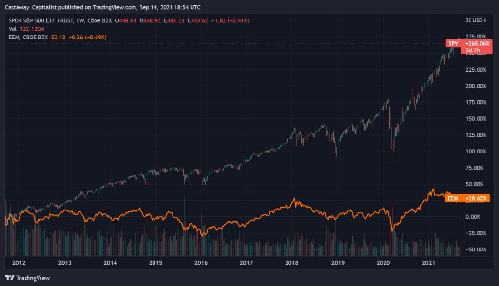 Emerging Markets ETF vs. SPY relative performance  over 10 years