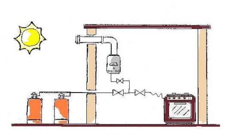 Consells de Seguretat per a revisions de tot tipus de gas –calefacció