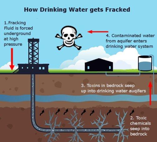 FrackingWaterGraphic