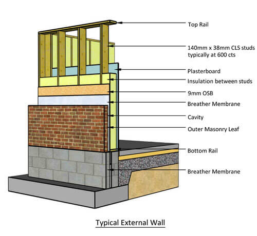 Timber Frame External Wall Build Up | Viewframes.org