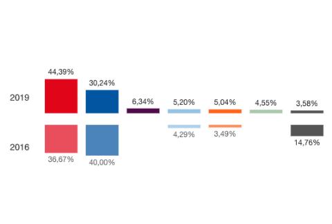 Resultados Eleccións Xerais 2019 en Castrelo do Val