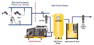 Kaeser Booster Compressors On Compressed Air Systems, Inc