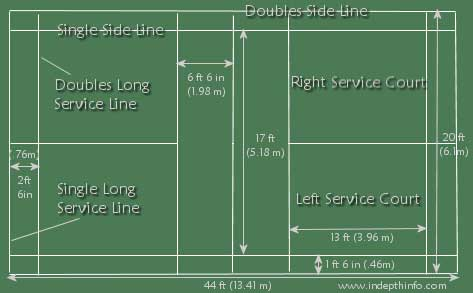 Badminton court layout