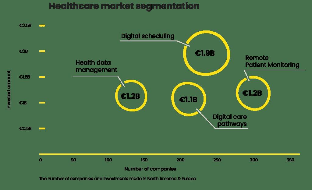 Healthcare market segmentation bubble graph industry verticals sigital scheduling remote patient monitoring digital care pathways health data management
