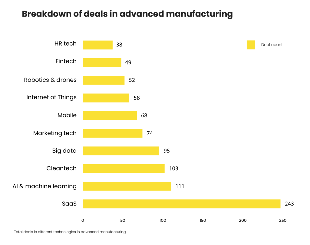 Top industry verticals in advanced manufacturing