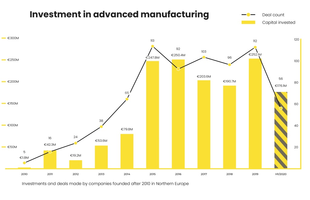 Industry 4.0 trends in investment in the Nothern Europe 2020 2019 2018