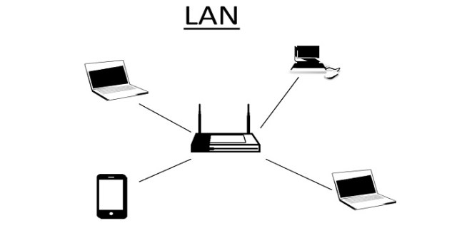 LAN MAN VAN NETWORK