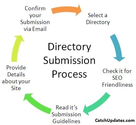 To do Off page SEO Direcoty_Submission
