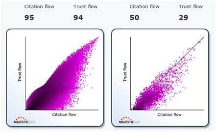 trust flow and citation flow graph