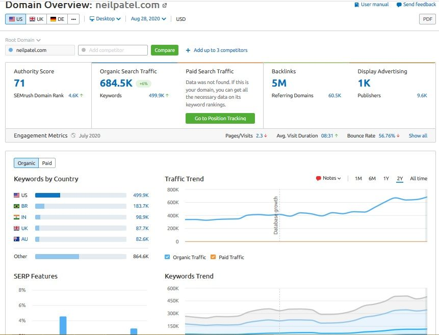 SEMrush reviews - Competitive Research Tool
