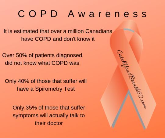 COPD Awaarenss