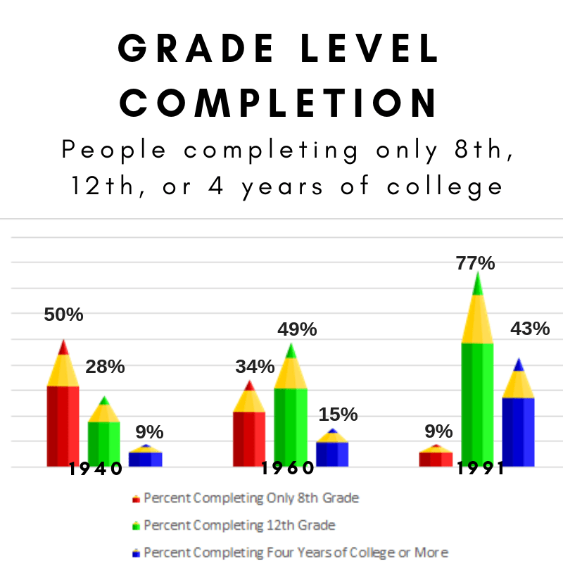 This chart shows percent of people completing only 8th grade, 12th grade and at least 4 years of college in 1940, 1960 and 1991.