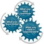 Free Skills Assessment Tool