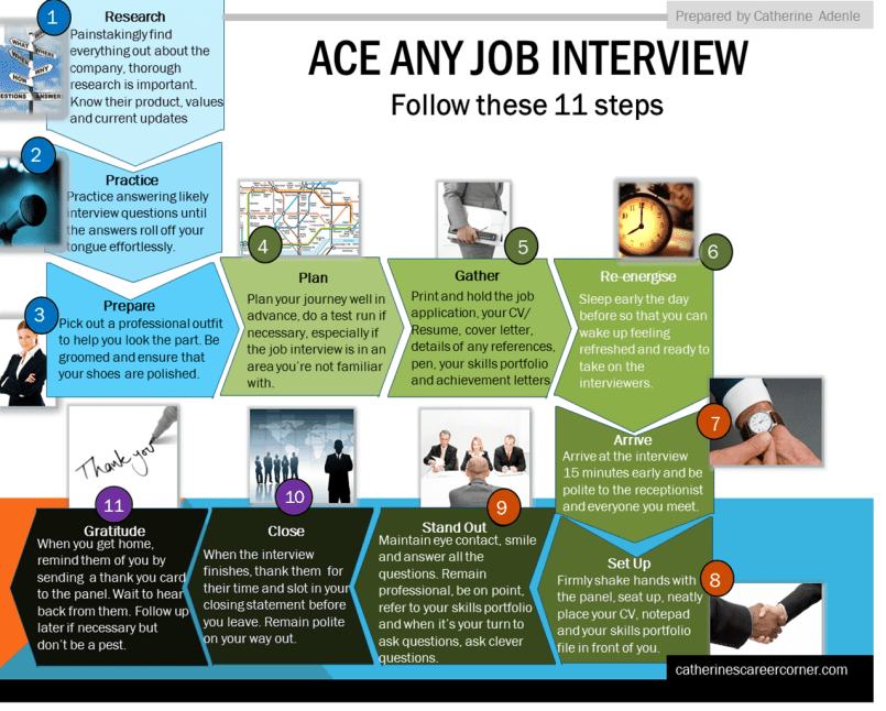 Learn to ace your job interview - 11 steps