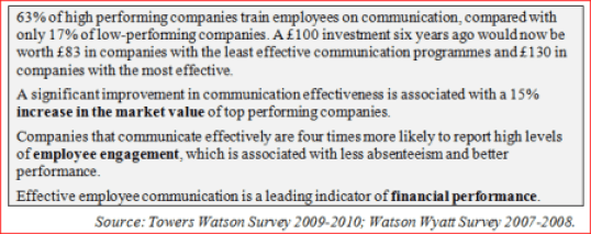 Communication During Organizational Change