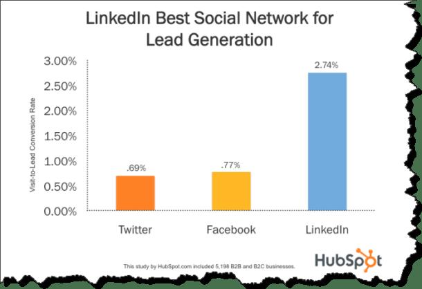 LinkedIn Rocks_HubSpot Social Conversion Data