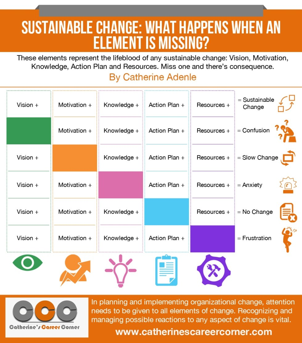 Sustainable Change - What Happens if an Element is Missing