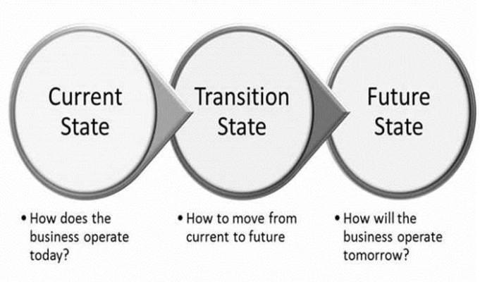 Successful Change Implementation 3