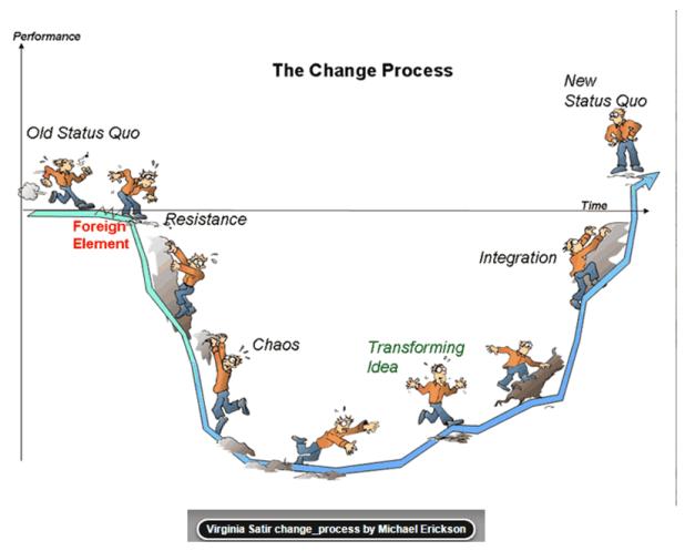 Successful Change implementation 2