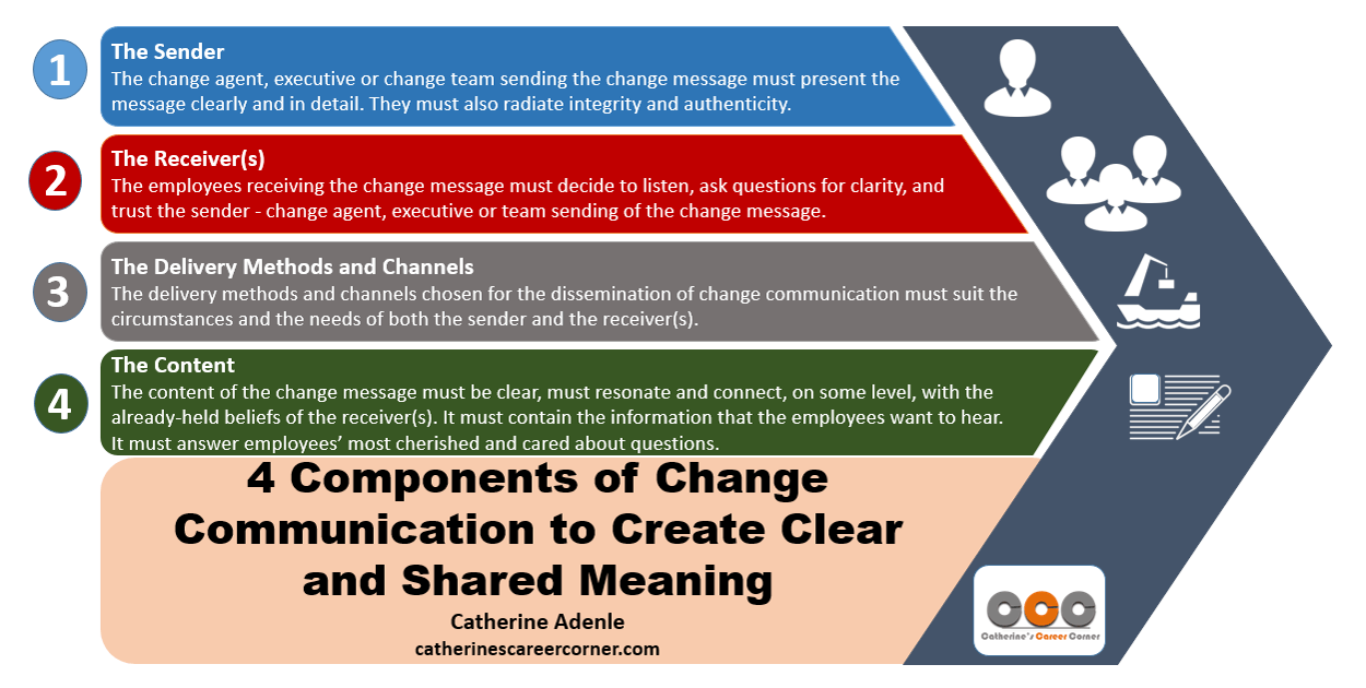 12 Most Effective Communication Channels for