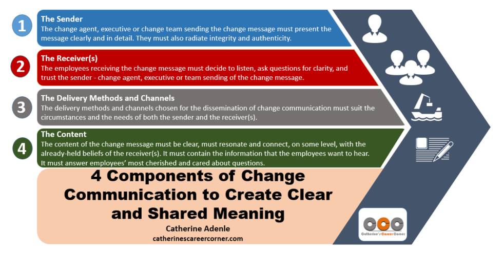 4 Components of Change Communication to Create Clear and Shared Meaning