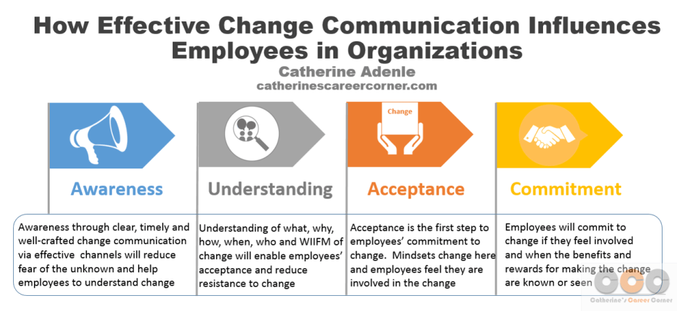 Effective Change Communication Influences Employees in Organizations