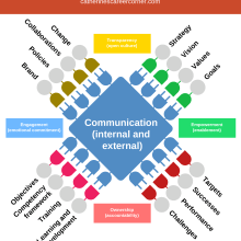 How Effective Communication Propels Organizations_Infographic