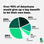 Most Americans Would Give Up a Work Benefit  to Be Their Own Boss