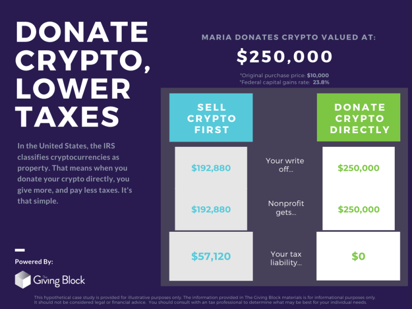 crypto currency donation non profit is binary options available in usa