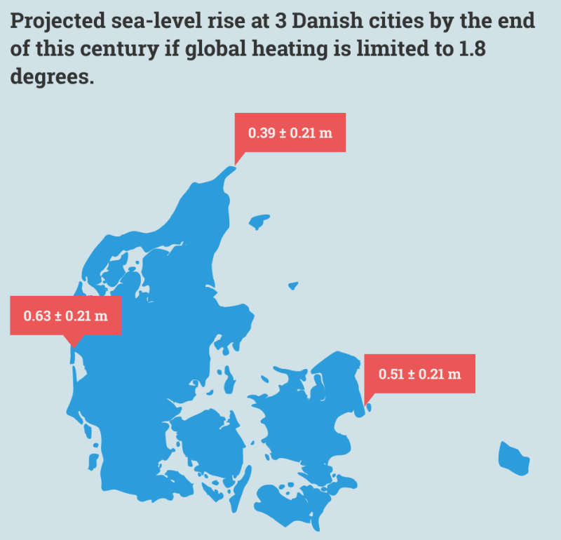 Sea level rise Denmark 2 degrees
