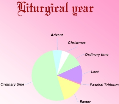 litugical year