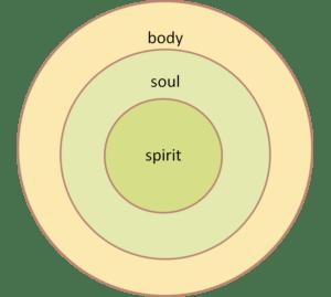spirit-soul-body