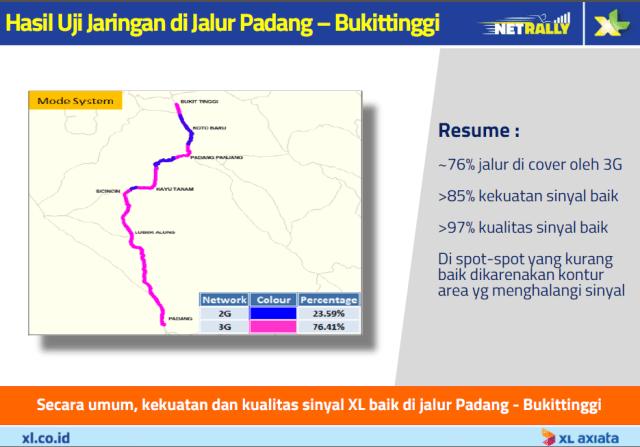 Hasil test XLNetRally Padang - Bukittingi.