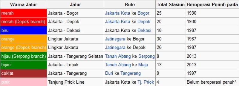Jalur operasi KRL Jabodetabek (Sumber wikipedia)