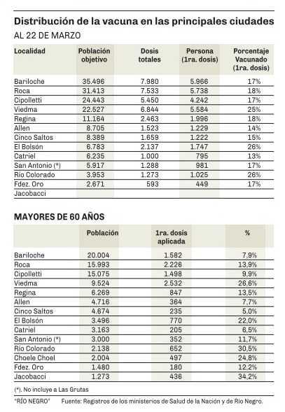 vacuna rn - Catriel25Noticias.com