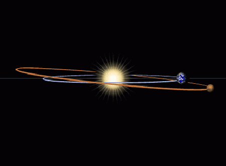La Tierra y Marte no tienen órbitas perfectamente circulares, por lo que su distancia mínima varía. Además, las órbitas de ambos están ligeramente inclinadas con respecto al otro.