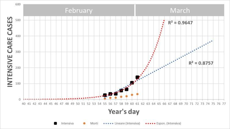 Esponenziale.