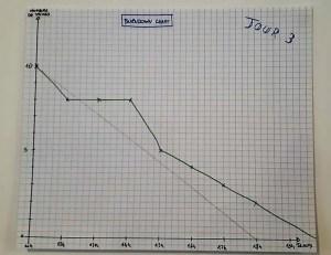 Burndown Chart : Jour 3