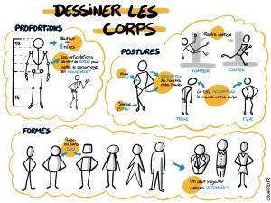 Sketchnote : Dessiner les corps