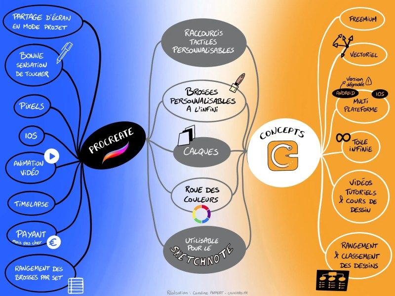 Sketchnote : Procreate VS Concepts