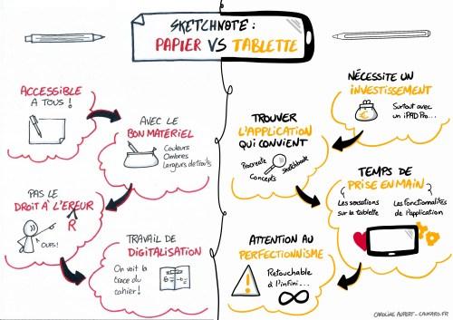 Comparatif : sketchnote sur tablette et sketchnote sur papier