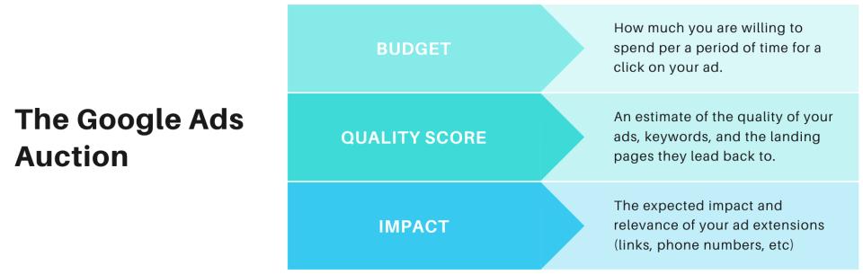the google ads auction: budget, quality score, impact
