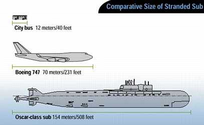 Russian Oscar Submarine