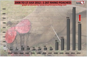 Rhino Poaching Stats 2008 to 2012