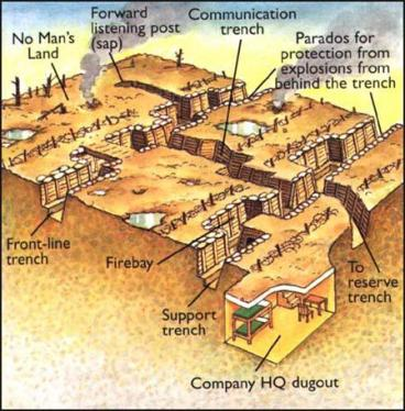 trench warfare diagram