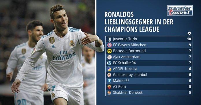 Ronaldos Lieblingsgegner (Quelle transfermarkt.de)