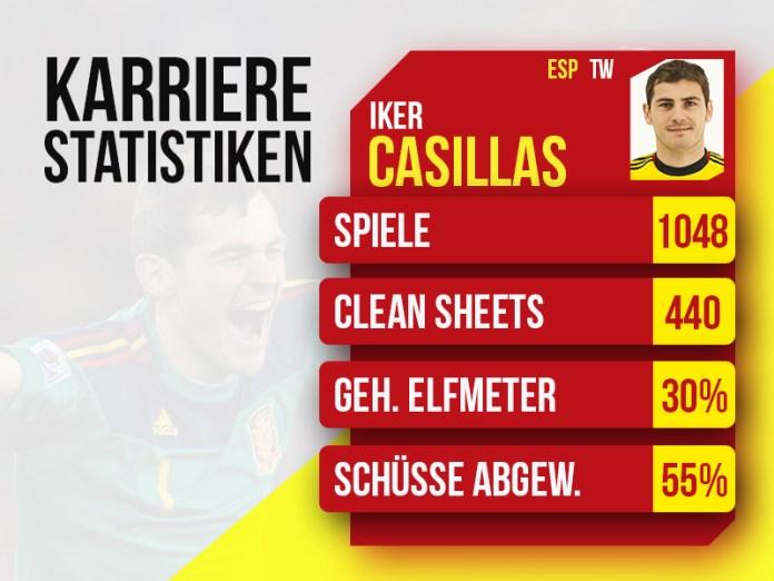 Iker Casillas Career Stats