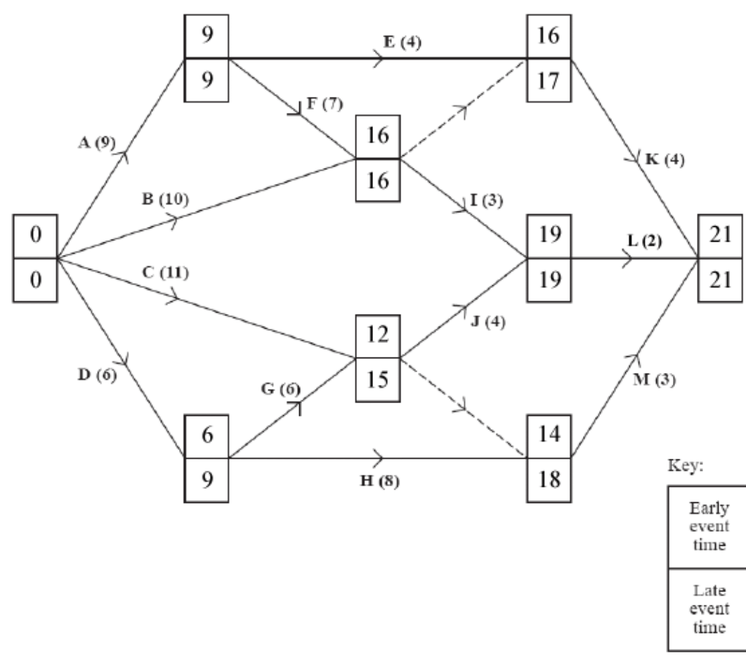 Activity Networks And Critical Paths